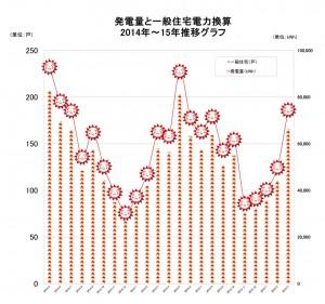 太陽光グラフ